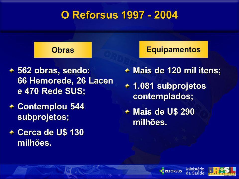 O Reforsus 1997 - 2004 562 obras, sendo: 66 Hemorede, 26 Lacen e 470 Rede SUS; Contemplou 544 subprojetos; Cerca de U$ 130 milhões. Mais de 120 mil it