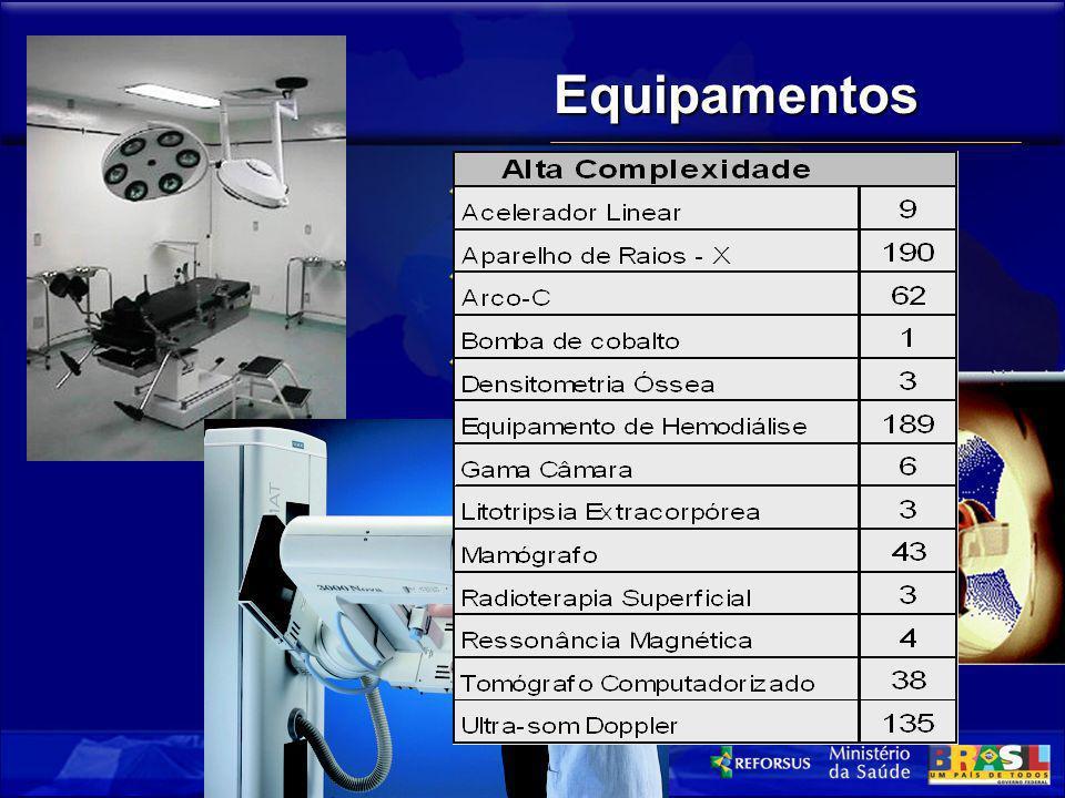 Equipamentos Alta Complexidade (Equip. Sob Controle) Baixa Complexidade (Equip. e Materiais) Mobiliário, etc.