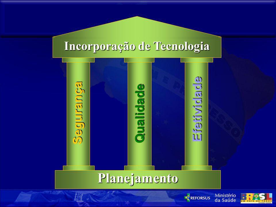 Incorporação de Tecnologia – Aspectos Fundamentais – Qualidade Segurança Efetividade Planejamento Incorporação de Tecnologia
