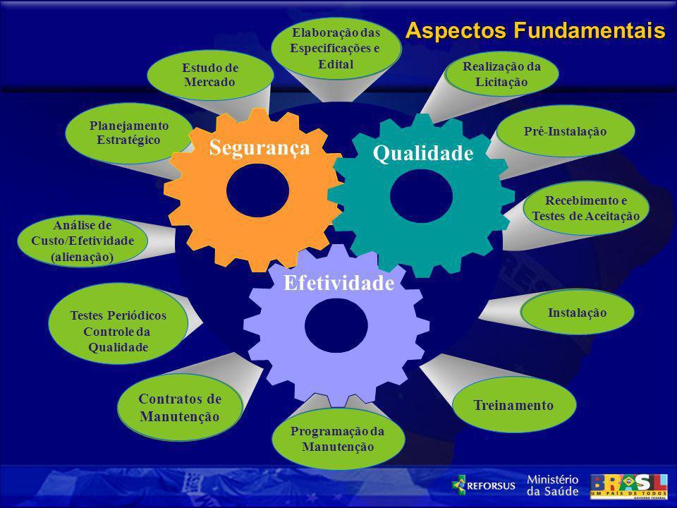 Análise de Custo/Efetividade (alienação) Testes Periódicos Controle da Qualidade Contratos de Manutenção Programação da Manutenção Treinamento Instala