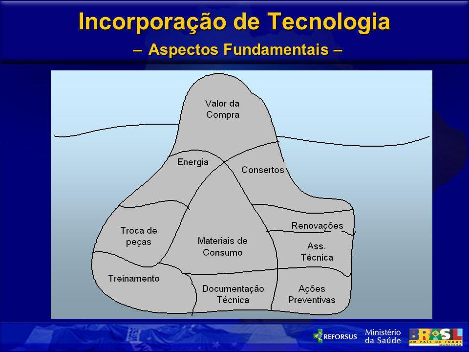 Incorporação de Tecnologia – Aspectos Fundamentais –
