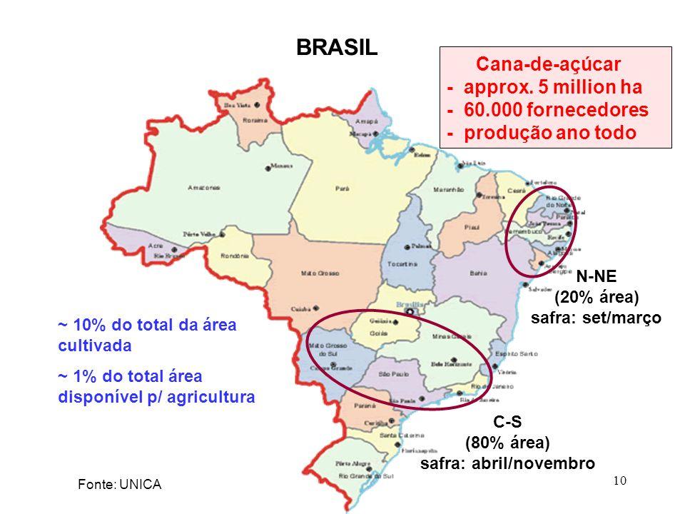 10 ~ 10% do total da área cultivada ~ 1% do total área disponível p/ agricultura Cana-de-açúcar - approx. 5 million ha - 60.000 fornecedores - produçã