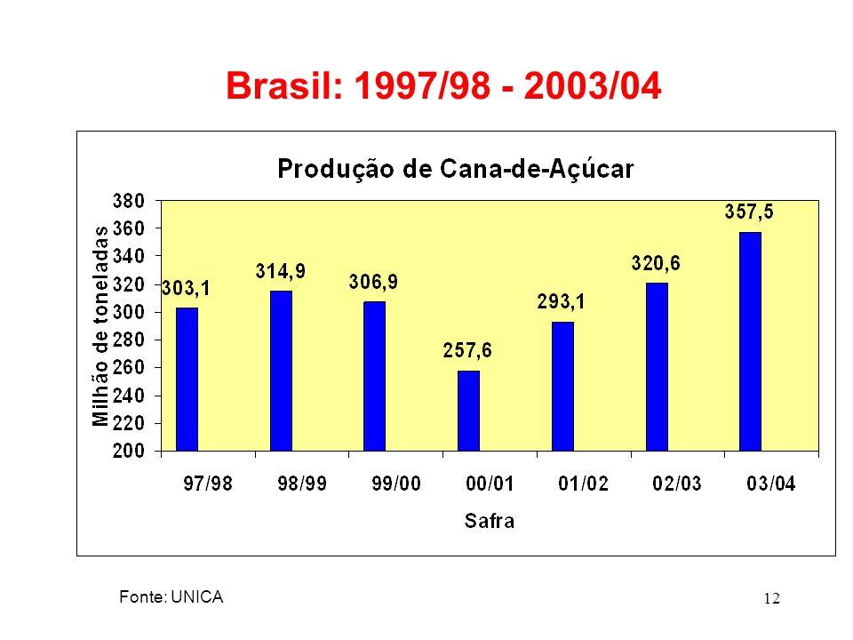 12 Brasil: 1997/98 - 2003/04 Fonte: UNICA