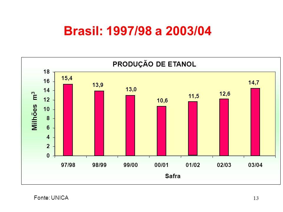 13 Brasil: 1997/98 a 2003/04 PRODUÇÃO DE ETANOL 15,4 13,9 13,0 10,6 11,5 12,6 14,7 0 2 4 6 8 10 12 14 16 18 97/9898/9999/0000/0101/0202/0303/04 Milhõe