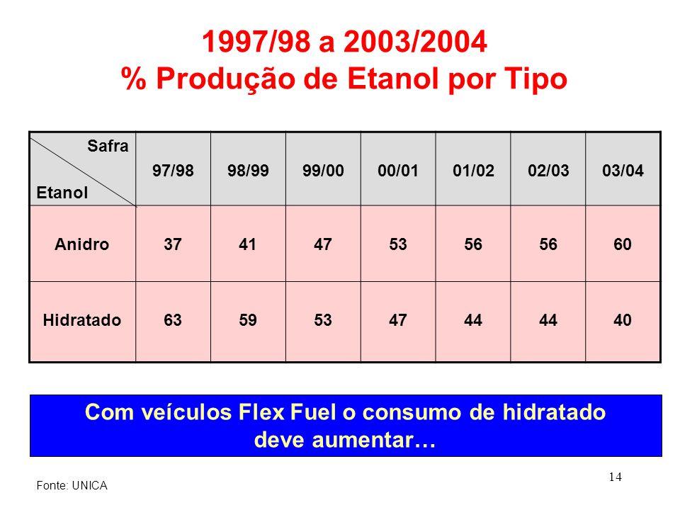 14 1997/98 a 2003/2004 % Produção de Etanol por Tipo Safra Etanol 97/9898/9999/0000/0101/0202/0303/04 Anidro3741475356 60 Hidratado6359534744 40 Com v