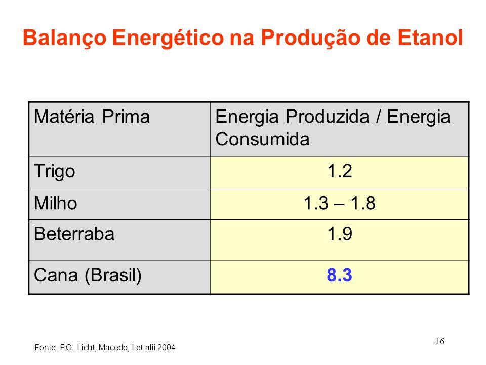 16 Balanço Energético na Produção de Etanol Matéria PrimaEnergia Produzida / Energia Consumida Trigo1.2 Milho1.3 – 1.8 Beterraba1.9 Cana (Brasil)8.3 F