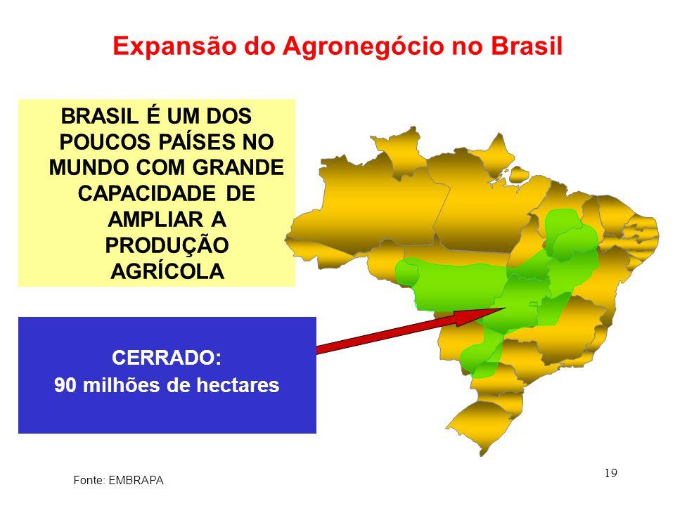 19 BRASIL É UM DOS POUCOS PAÍSES NO MUNDO COM GRANDE CAPACIDADE DE AMPLIAR A PRODUÇÃO AGRÍCOLA Expansão do Agronegócio no Brasil CERRADO: 90 milhões d