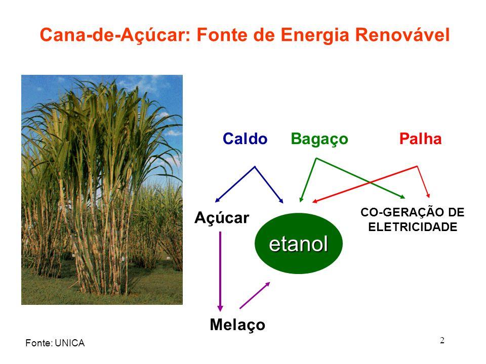 2 Cana-de-Açúcar: Fonte de Energia Renovável CaldoBagaçoPalha Açúcar CO-GERAÇÃO DE ELETRICIDADE etanol Melaço Fonte: UNICA