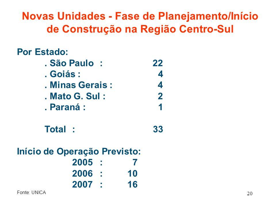20 Novas Unidades - Fase de Planejamento/Início de Construção na Região Centro-Sul Por Estado:. São Paulo: 22. Goiás : 4. Minas Gerais : 4. Mato G. Su