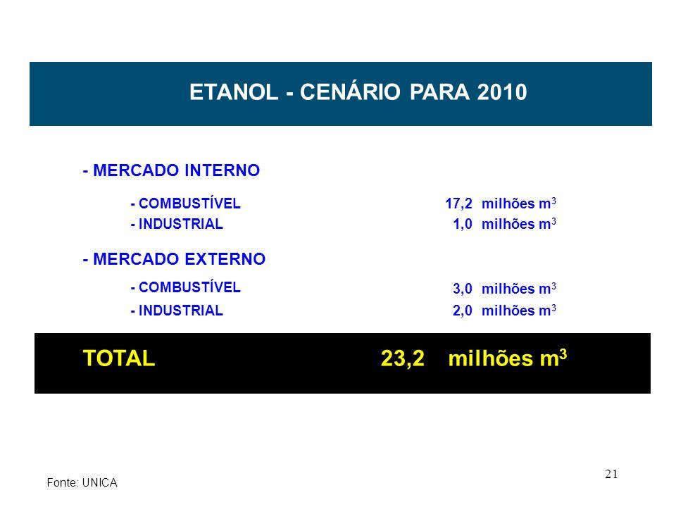 21 - MERCADO INTERNO - COMBUSTÍVEL17,2 milhões m 3 - INDUSTRIAL1,0 milhões m 3 - MERCADO EXTERNO - COMBUSTÍVEL 3,0 milhões m 3 - INDUSTRIAL2,0 milhões