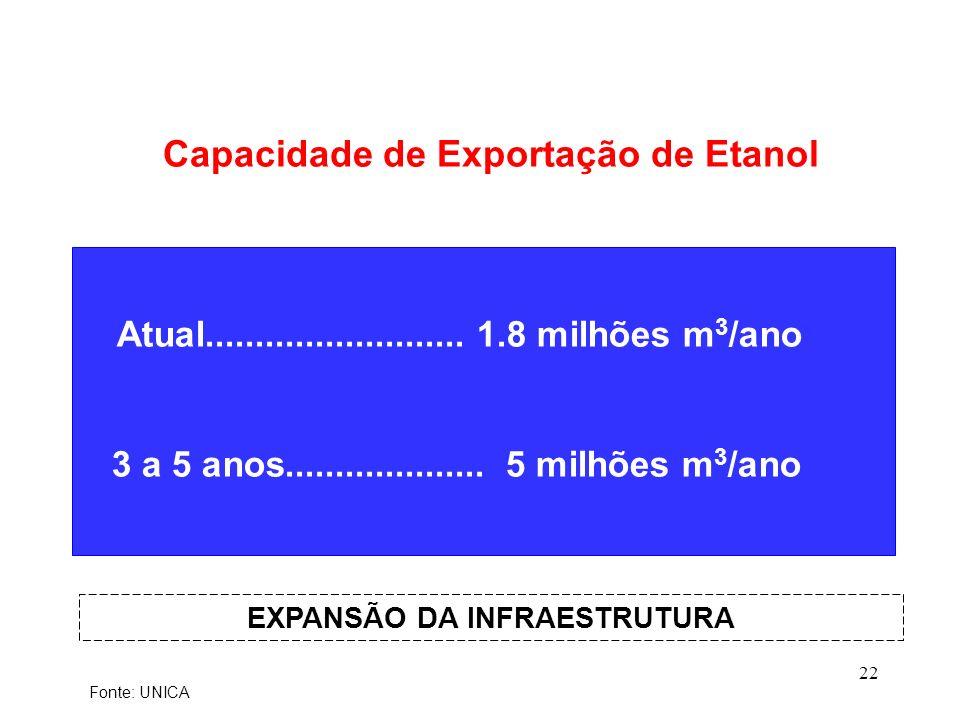 22 Atual.......................... 1.8 milhões m 3 /ano 3 a 5 anos.................... 5 milhões m 3 /ano Capacidade de Exportação de Etanol EXPANSÃO