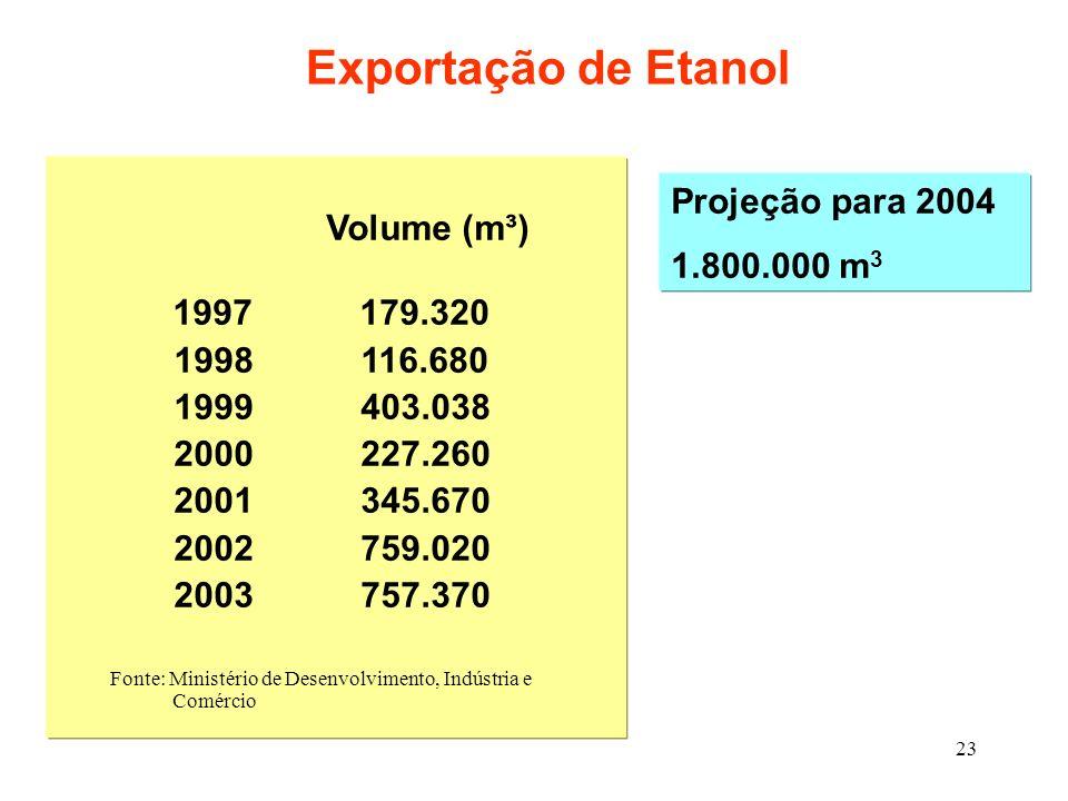 23 Exportação de Etanol Volume (m³) 1997 179.320 1998 116.680 1999 403.038 2000 227.260 2001 345.670 2002 759.020 2003 757.370 Fonte: Ministério de De