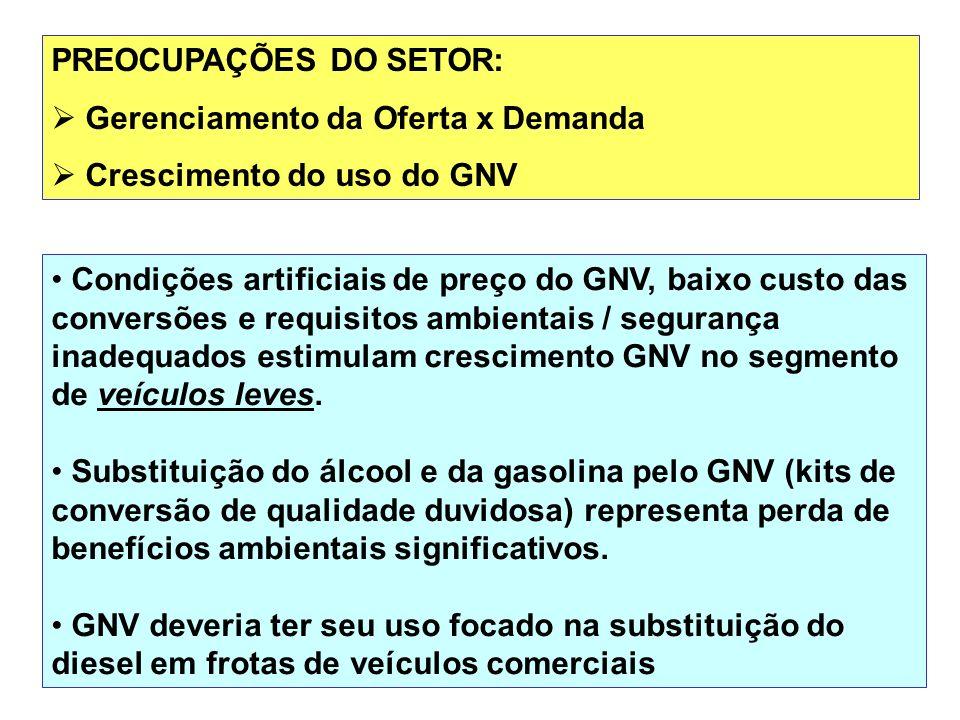 24 Condições artificiais de preço do GNV, baixo custo das conversões e requisitos ambientais / segurança inadequados estimulam crescimento GNV no segm