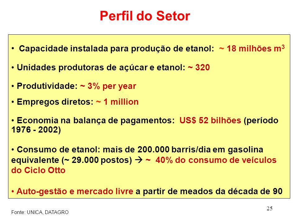 25 Capacidade instalada para produção de etanol: ~ 18 milhões m 3 Unidades produtoras de açúcar e etanol: ~ 320 Produtividade: ~ 3% per year Empregos