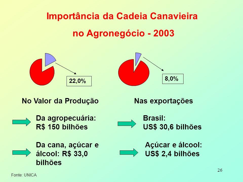 26 Importância da Cadeia Canavieira no Agronegócio - 2003 No Valor da Produção Da agropecuária: R$ 150 bilhões Da cana, açúcar e álcool: R$ 33,0 bilhõ