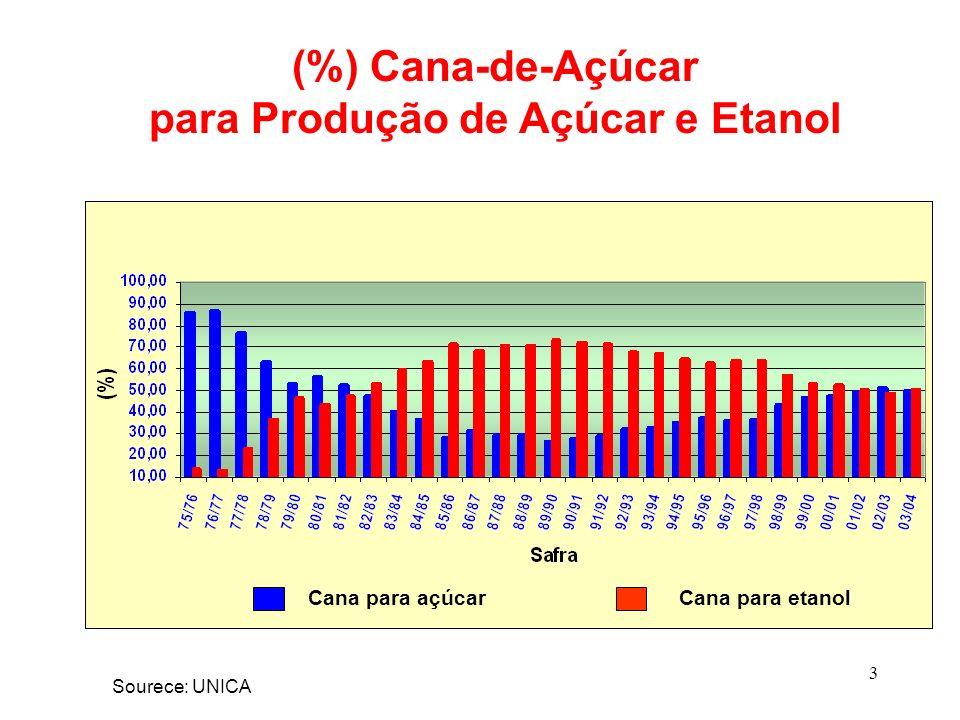 3 (%) Cana-de-Açúcar para Produção de Açúcar e Etanol Sourece: UNICA Cana para açúcarCana para etanol