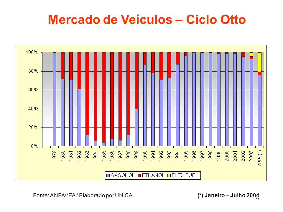 6 Fonte: ANFAVEA / Elaborado por UNICA (*) Janeiro – Julho 2004 Mercado de Veículos – Ciclo Otto