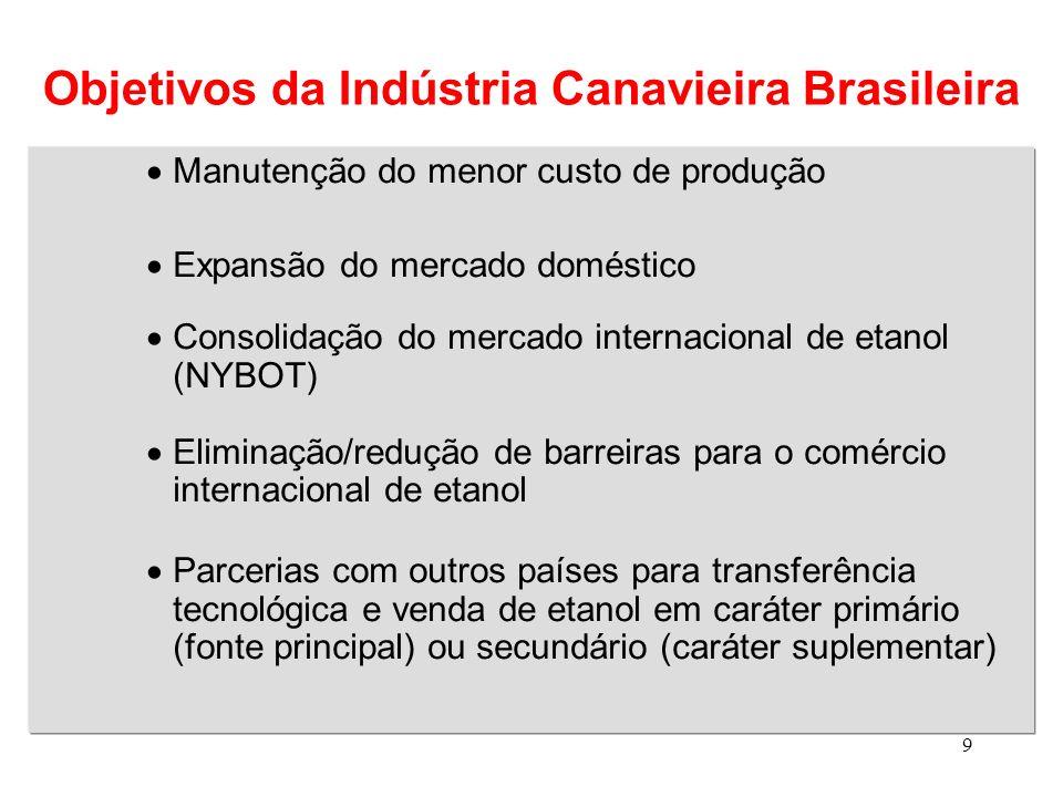 9 Objetivos da Indústria Canavieira Brasileira Manutenção do menor custo de produção Expansão do mercado doméstico Consolidação do mercado internacion