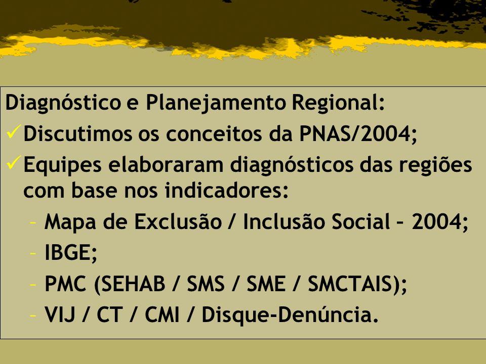 Diagnóstico e Planejamento Regional: Discutimos os conceitos da PNAS/2004; Equipes elaboraram diagnósticos das regiões com base nos indicadores: –Mapa