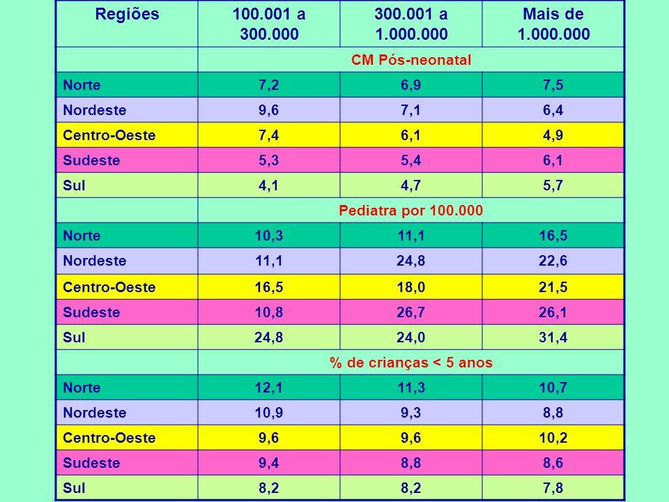 Regiões100.001 a 300.000 300.001 a 1.000.000 Mais de 1.000.000 CM Pós-neonatal Norte7,26,97,5 Nordeste9,67,16,4 Centro-Oeste7,46,14,9 Sudeste5,35,46,1 Sul4,14,75,7 Pediatra por 100.000 Norte10,311,116,5 Nordeste11,124,822,6 Centro-Oeste16,518,021,5 Sudeste10,826,726,1 Sul24,824,031,4 % de crianças < 5 anos Norte12,111,310,7 Nordeste10,99,38,8 Centro-Oeste9,6 10,2 Sudeste9,48,88,6 Sul8,2 7,8