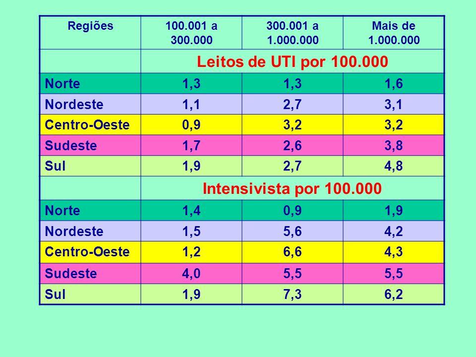 Regiões100.001 a 300.000 300.001 a 1.000.000 Mais de 1.000.000 Leitos de UTI por 100.000 Norte1,3 1,6 Nordeste1,12,73,1 Centro-Oeste0,93,2 Sudeste1,72,63,8 Sul1,92,74,8 Intensivista por 100.000 Norte1,40,91,9 Nordeste1,55,64,2 Centro-Oeste1,26,64,3 Sudeste4,05,5 Sul1,97,36,2