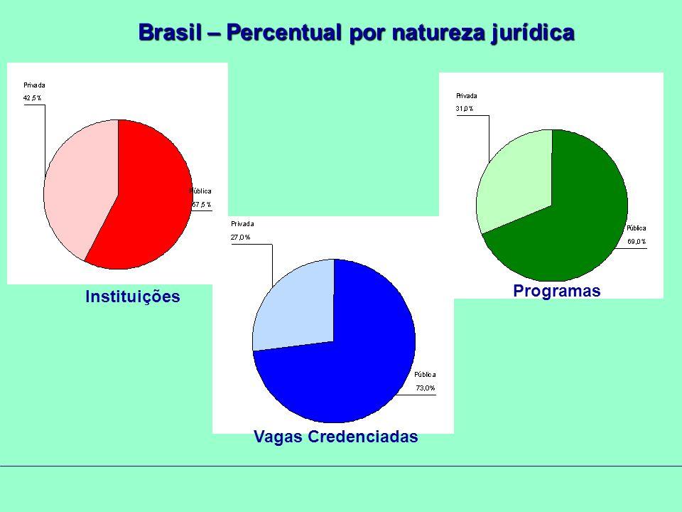 Brasil – Percentual por natureza jurídica Instituições Programas Vagas Credenciadas