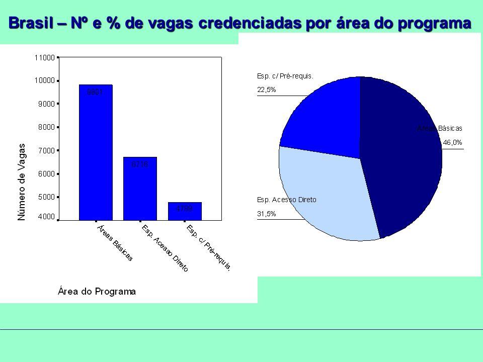 Brasil – Nº e % de vagas credenciadas por área do programa