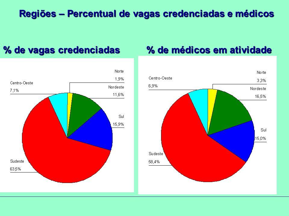 Regiões – Percentual de vagas credenciadas e médicos % de vagas credenciadas % de médicos em atividade
