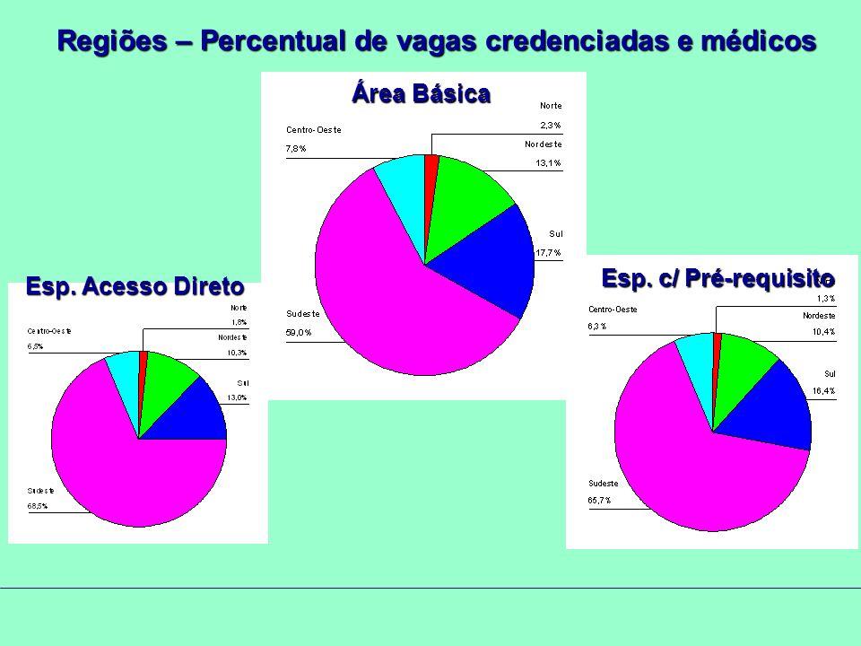 Regiões – Percentual de vagas credenciadas e médicos Área Básica Esp.