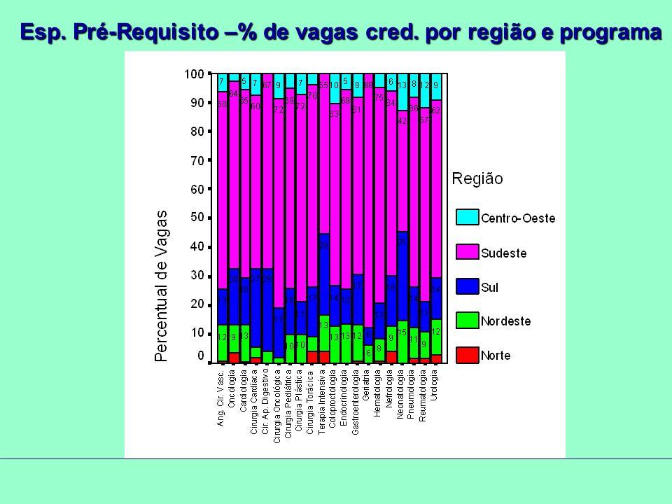 Esp. Pré-Requisito –% de vagas cred. por região e programa