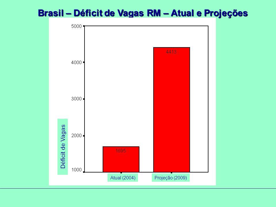 Brasil – Déficit de Vagas RM – Atual e Projeções Atual (2004)Projeção (2009) Déficit de Vagas