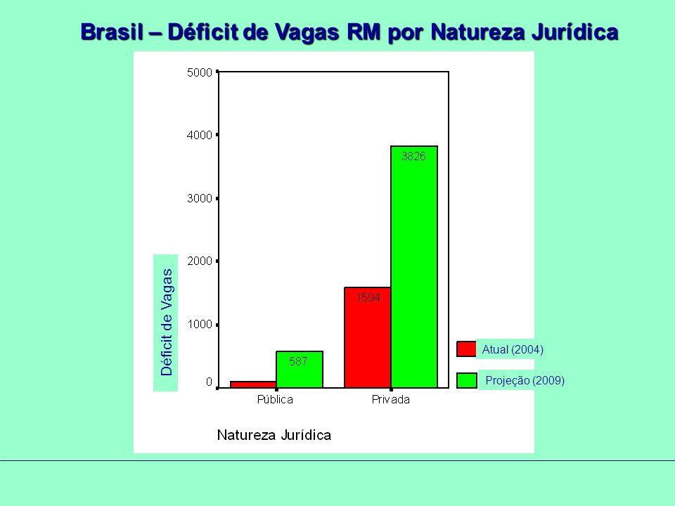 Brasil – Déficit de Vagas RM por Natureza Jurídica Atual (2004) Projeção (2009) Déficit de Vagas