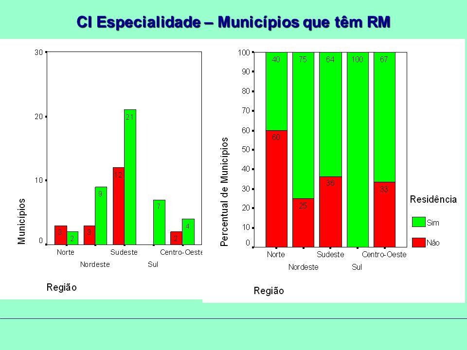 CI Especialidade – Municípios que têm RM