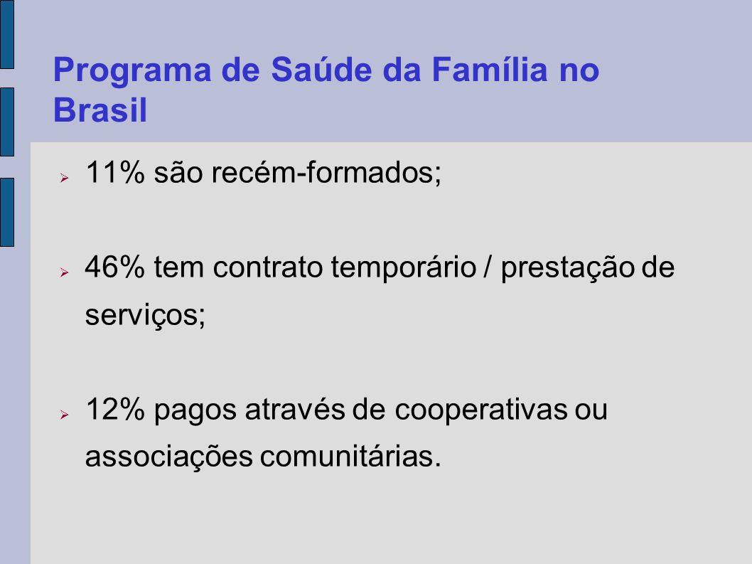 11% são recém-formados; 46% tem contrato temporário / prestação de serviços; 12% pagos através de cooperativas ou associações comunitárias. Programa d