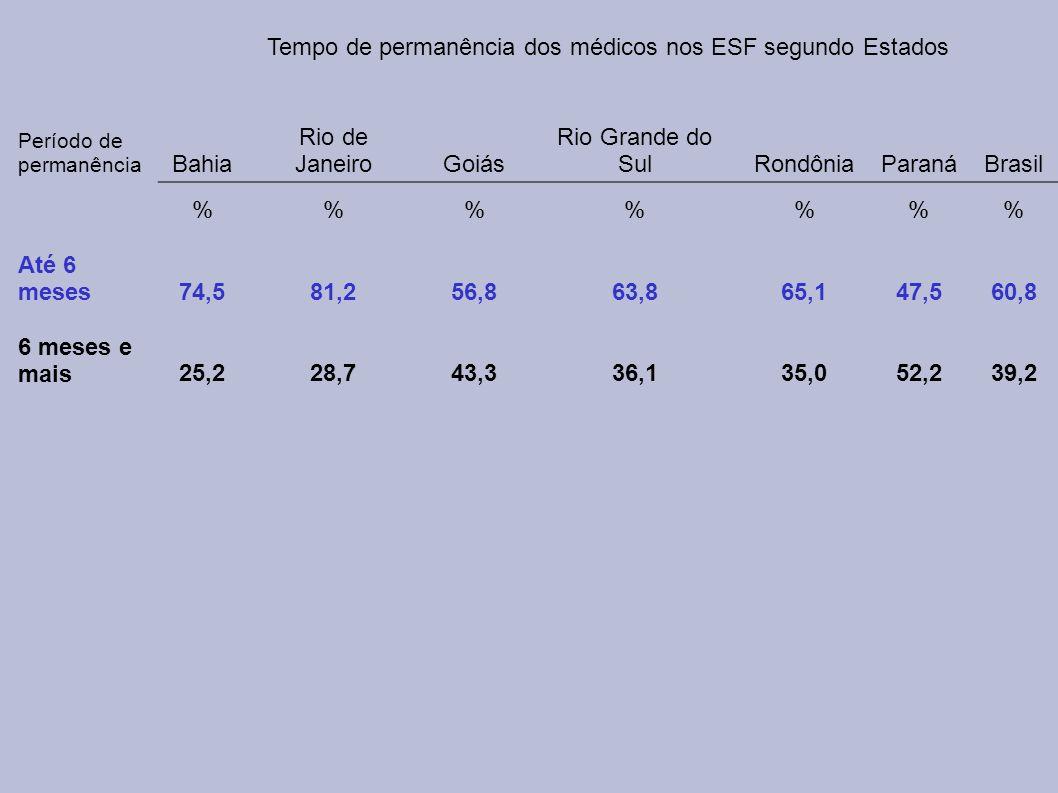 Tempo de permanência dos médicos nos ESF segundo Estados Período de permanência Bahia Rio de JaneiroGoiás Rio Grande do SulRondôniaParanáBrasil %%%% A