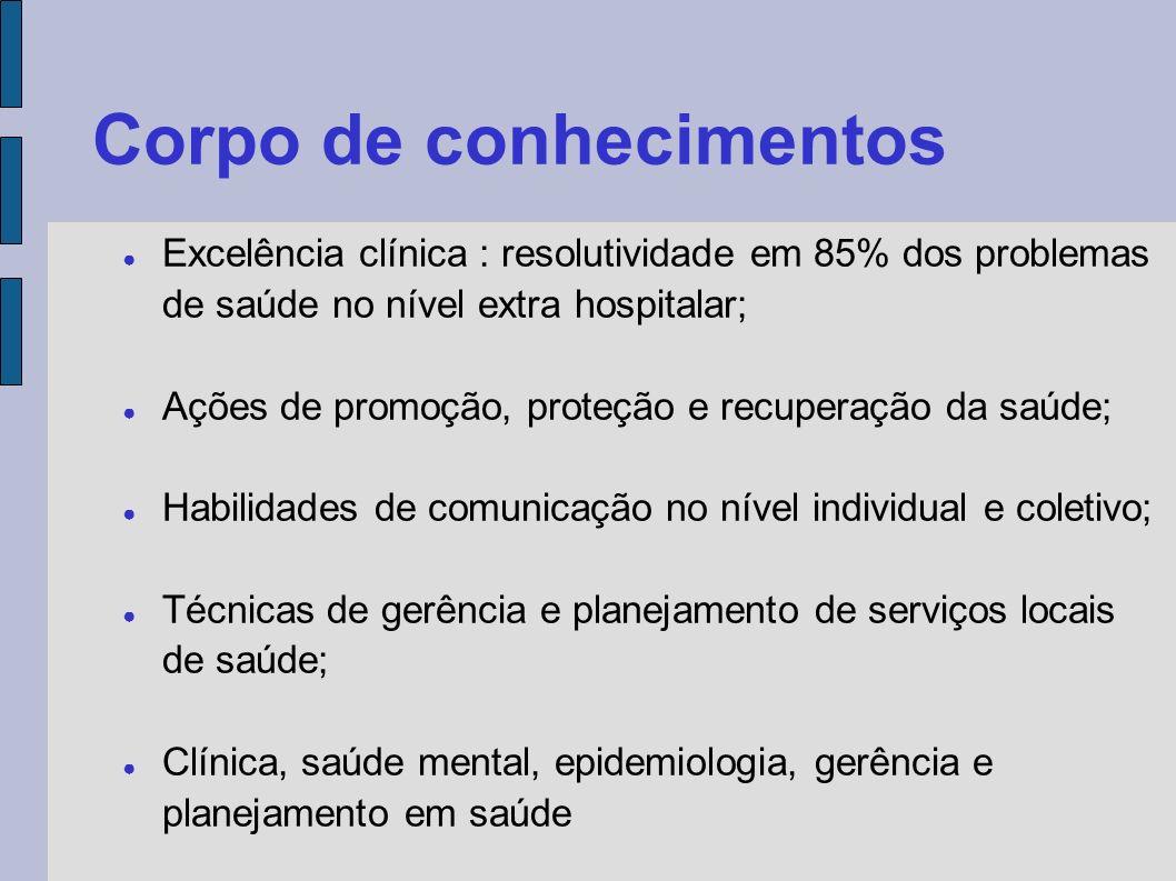 Corpo de conhecimentos Excelência clínica : resolutividade em 85% dos problemas de saúde no nível extra hospitalar; Ações de promoção, proteção e recu