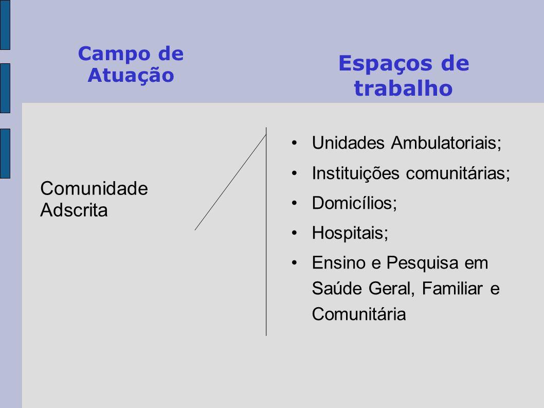 Campo de Atuação Comunidade Adscrita Espaços de trabalho Unidades Ambulatoriais; Instituições comunitárias; Domicílios; Hospitais; Ensino e Pesquisa e