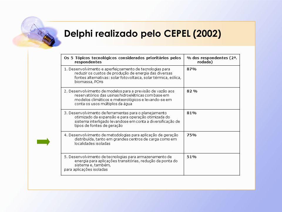 Delphi realizado pelo CEPEL (2002) Os 5 Tópicos tecnológicos considerados prioritários pelos respondentes % dos respondentes (2ª.