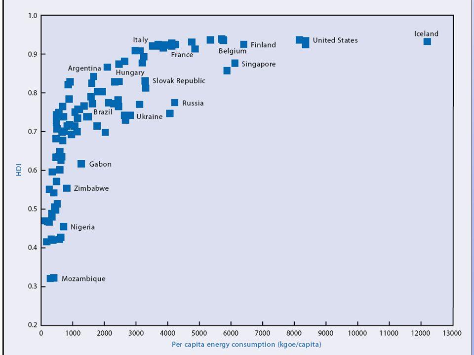 Desafios para os próximos 20-30 anos Sustentabilidade de sistemas energéticos Necessidades básicas Proteção ambiental (mudanças climáticas) Custos Qualidade de energia Segurança de suprimento