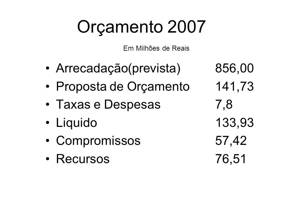 Orçamento 2007 Arrecadação(prevista)856,00 Proposta de Orçamento141,73 Taxas e Despesas7,8 Liquido133,93 Compromissos57,42 Recursos 76,51 Em Milhões d