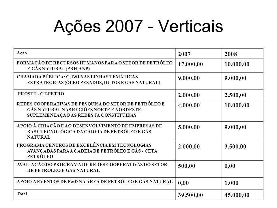 Ações 2007 - Verticais Ação 20072008 FORMAÇÃO DE RECURSOS HUMANOS PARA O SETOR DE PETRÓLEO E GÁS NATURAL (PRH-ANP) 17.000,0010.000,00 CHAMADA PÚBLICA: