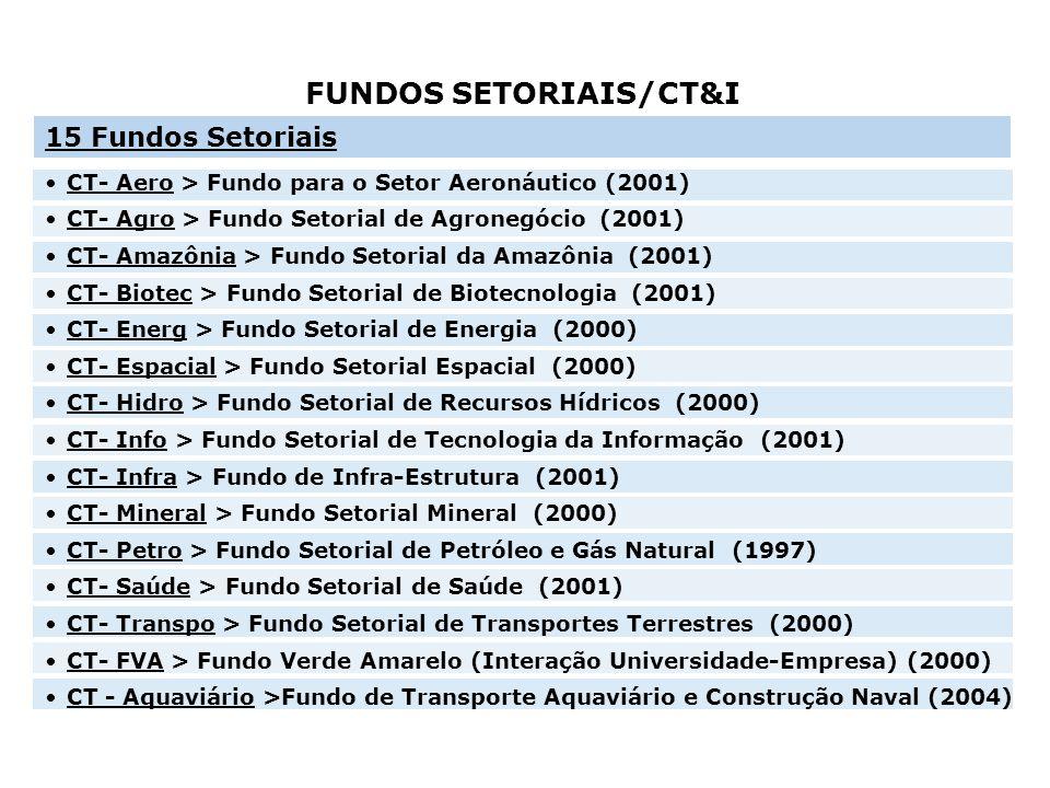 15 Fundos Setoriais CT- Aero > Fundo para o Setor Aeronáutico (2001) CT- Agro > Fundo Setorial de Agronegócio (2001) CT- Amazônia > Fundo Setorial da
