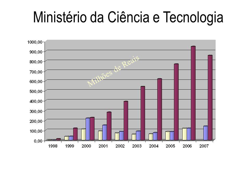 Ministério da Ciência e Tecnologia Milhões de Reais