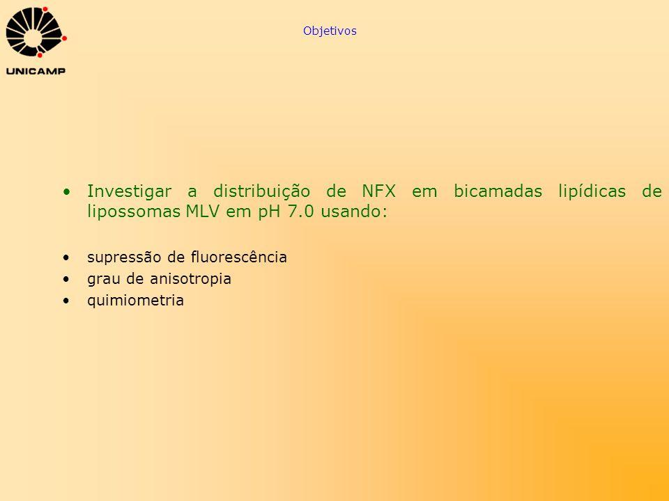 Objetivos Investigar a distribuição de NFX em bicamadas lipídicas de lipossomas MLV em pH 7.0 usando: supressão de fluorescência grau de anisotropia q