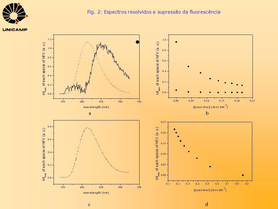 Fig. 2: Espectros resolvidos e supressão da fluorescência