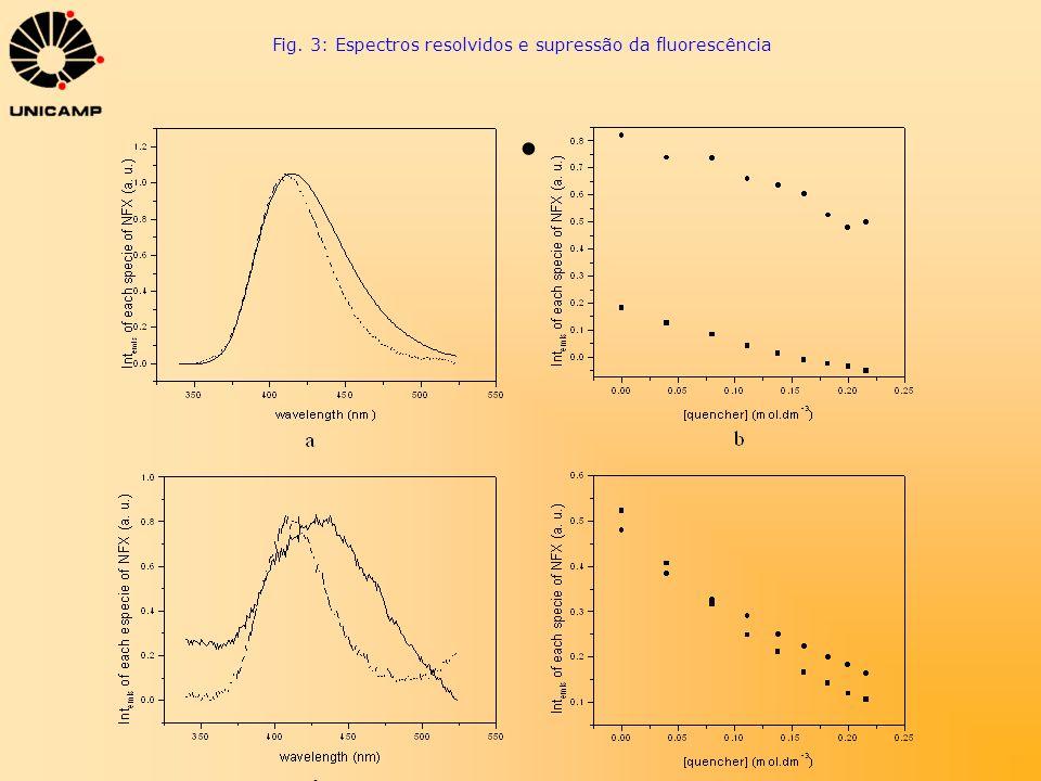 Fig. 3: Espectros resolvidos e supressão da fluorescência