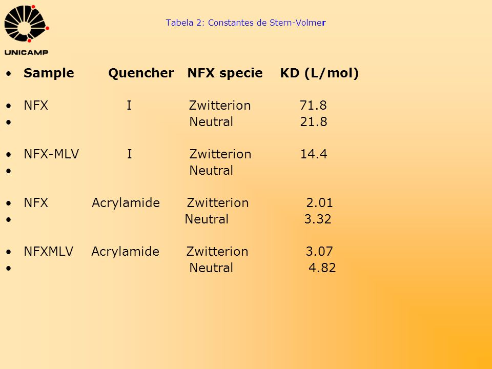 Tabela 2: Constantes de Stern-Volmer Sample Quencher NFX specie KD (L/mol) NFX I Zwitterion 71.8 Neutral 21.8 NFX-MLV I Zwitterion 14.4 Neutral NFX Ac