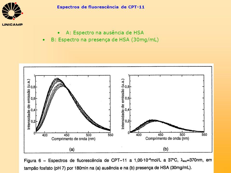 Espectros de fluorescência de CPT-11 A: Espectro na ausência de HSA B: Espectro na presença de HSA (30mg/mL)