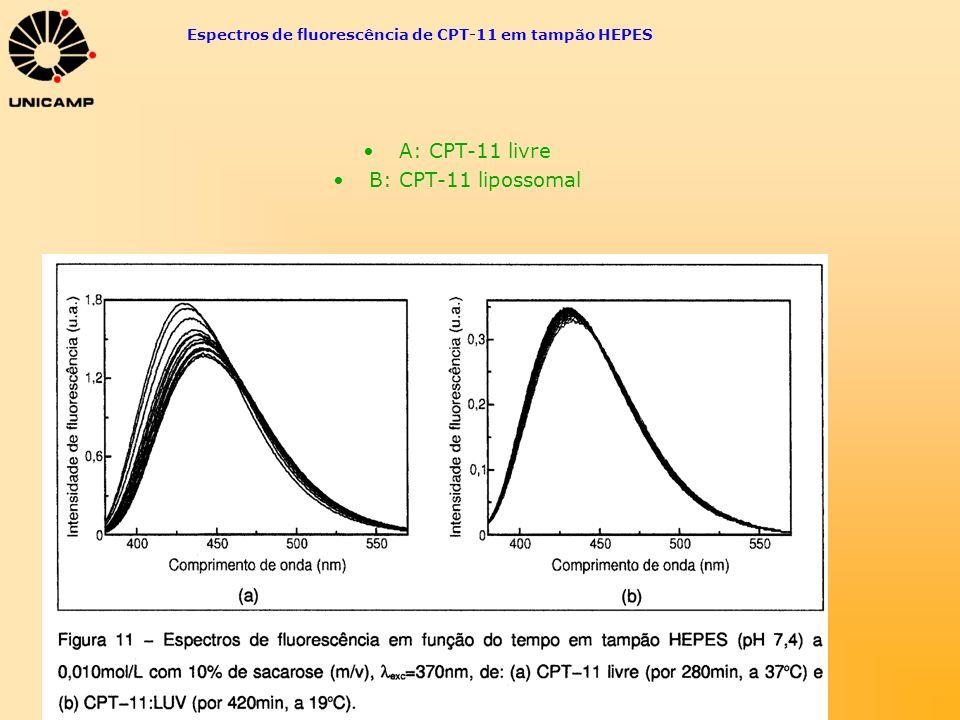 Espectros de fluorescência de CPT-11 em tampão HEPES A: CPT-11 livre B: CPT-11 lipossomal