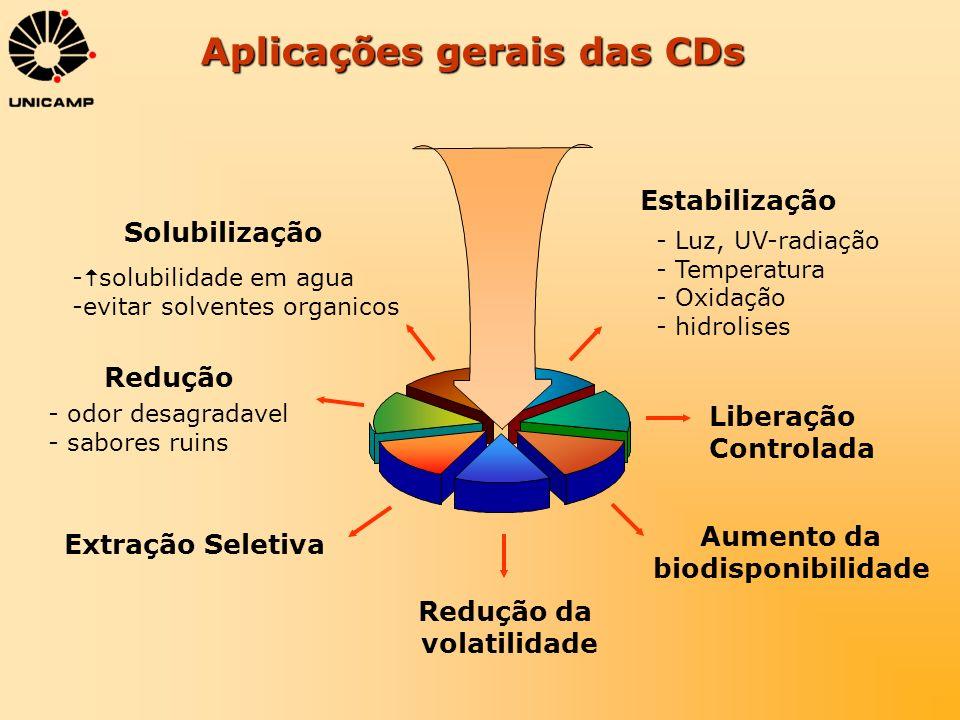 Aplicações gerais das CDs Solubilização Estabilização Redução Liberação Controlada Extração Seletiva Aumento da biodisponibilidade - Luz, UV-radiação